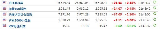 美三大股指全线高开 芯片、区块链概念股携手大涨