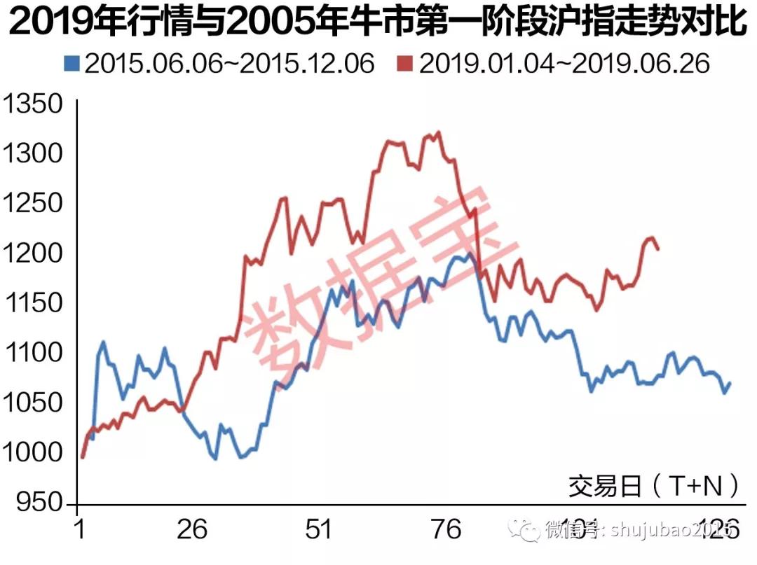 截至当前,上证指数自4月19日的高点以来最大跌幅为13.94%,调整以来的日均成交额较行情启动期减少了21%,回撤程度与前两轮牛市第一轮行情调整期相当。从大盘走势和市场情绪的调整程度来看,当期市场已处于第一轮行情调整期末期,具备了牛市第二轮行情启动的必要而非充分条件。