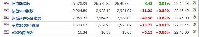 美三大指数涨跌不一 区块链概念股集体重挫 DPW Holdings大跌37%