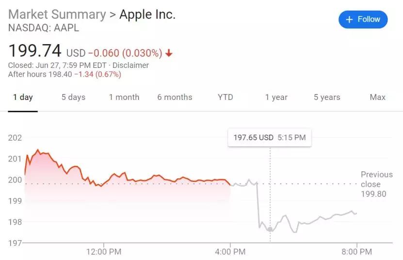 苹果首席设计官宣布离职 苹果股价在当天盘后交易中下跌了1%