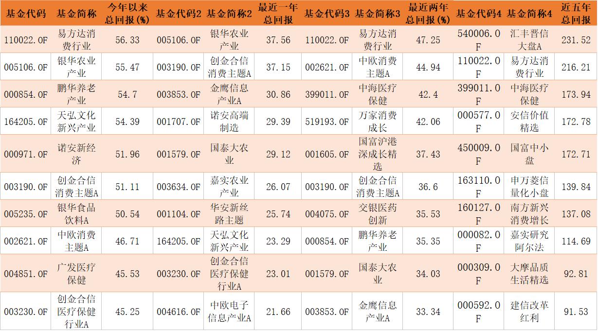 """基金""""中考""""榜单观察:近一年到近五年,谁是真正的长跑冠军?"""