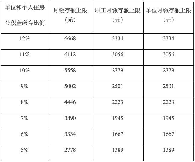 北京公積金政策調整 7月1日起你的到手工資要變了