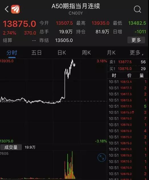富时中国暴涨超2% A股早盘三大指数高开之后有所回落