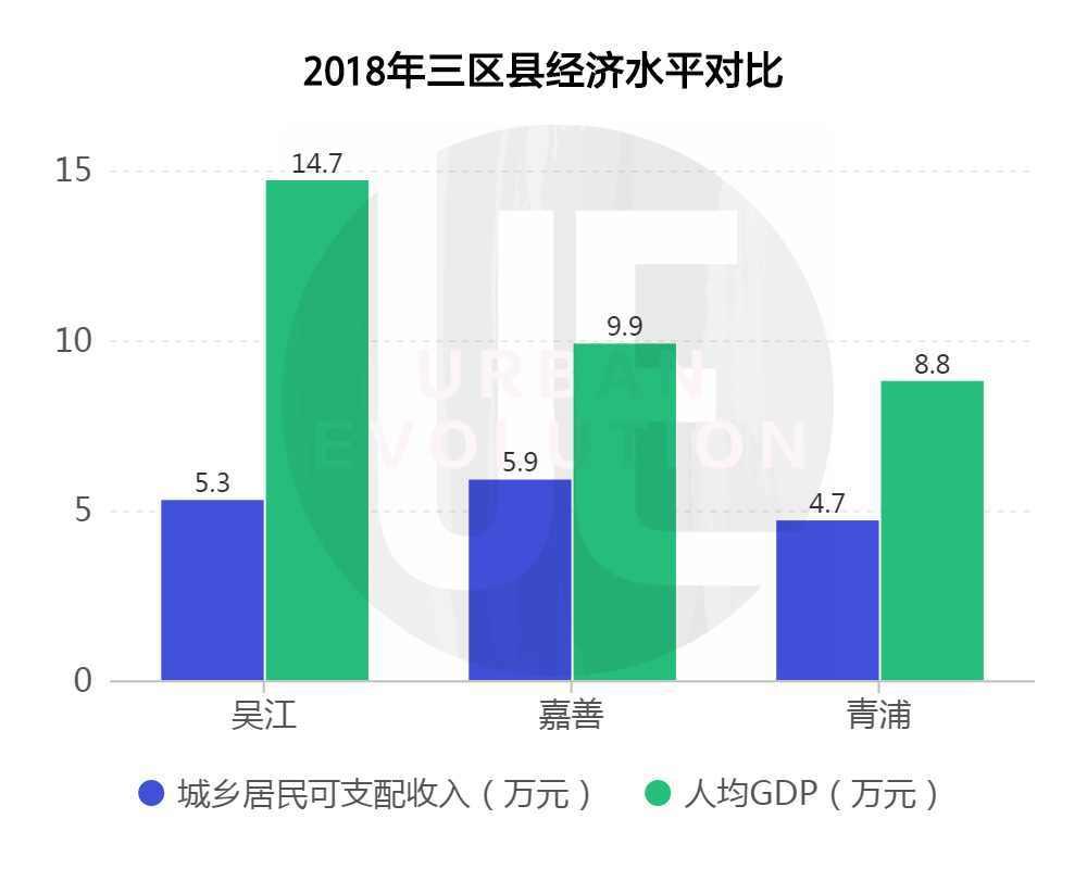 据统计公报显示,2018年吴江区创造了近2000亿的GDP,是苏州除下辖市县以及苏州工业园区以外的GDP总量最强区。