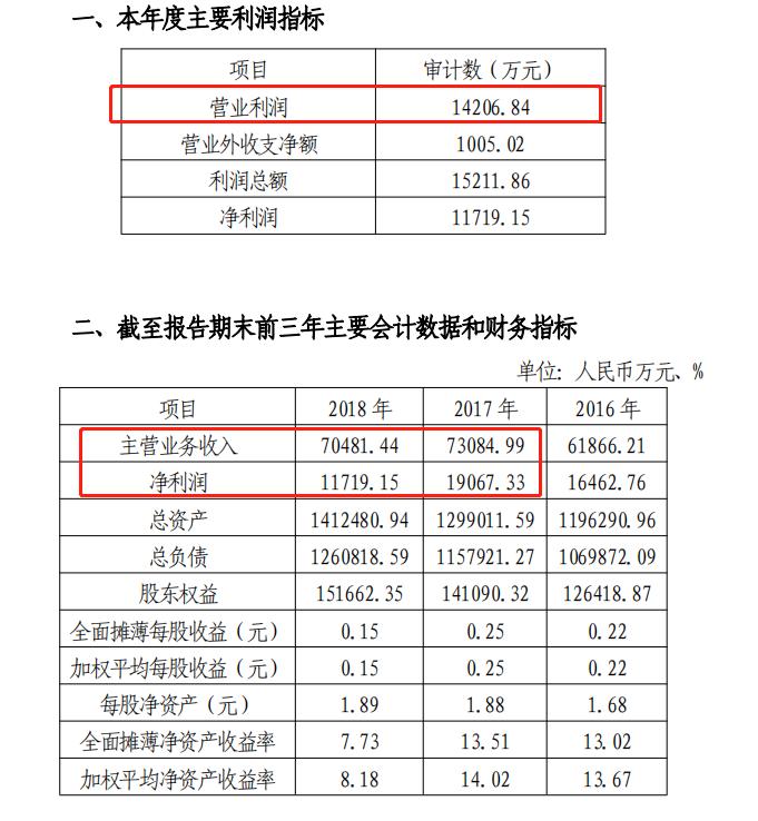 铜陵农商行年报迟到:去年净利润下降近四成 资本充足率低于监管董蒙蒙