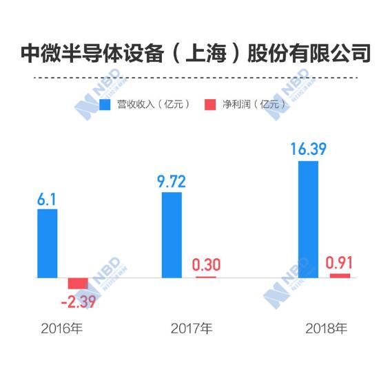 中微公司:近三年累计研发投入占比超30%