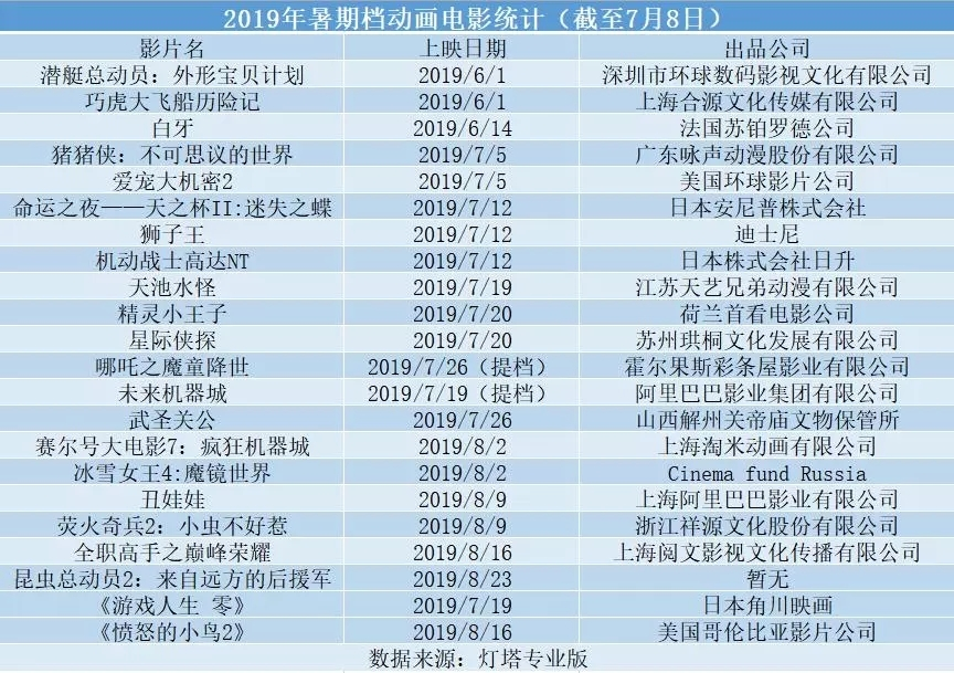 哪吒对战狮子王 20余部动画电影暑期档扎堆上映