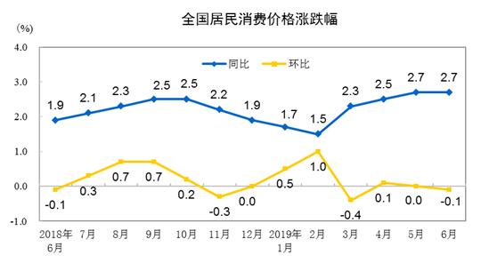 菜价大幅回落等因素致6月CPI环比微降 3年来PPI首现同比零增长