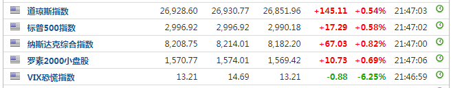 风险资产狂欢夜!美三大指数齐创历史新高,国际油价狂飙,A50涨0.8%
