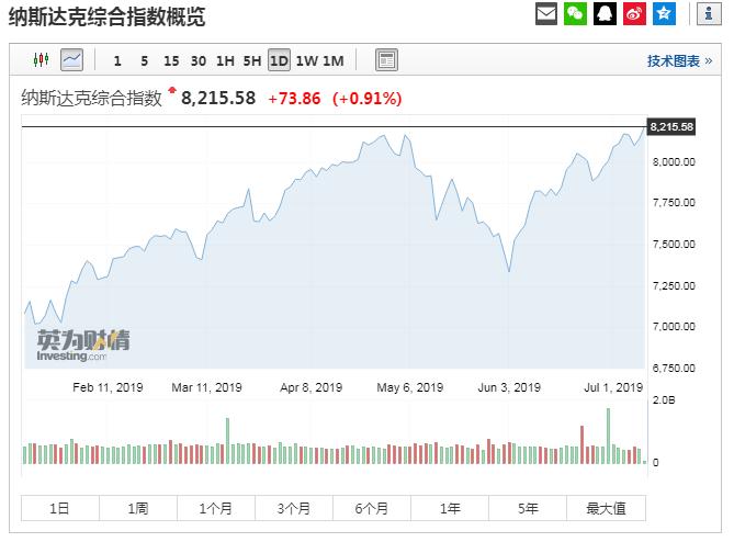 美股大型科技股盘初集体上扬:脸谱网涨0.82%,现报200.84美元;苹果涨0.84%,现报202.93美元;微软涨0.77%,现报137.51美元;亚马逊涨0.74%,现报2002.93美元;谷歌A涨0.93%,现报1134.69美元。