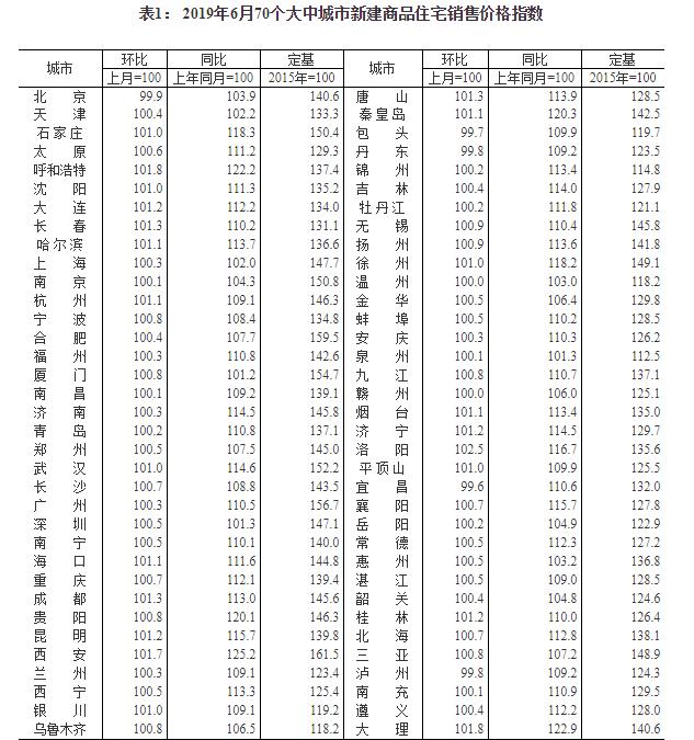 6月70城房价出炉!63城新房环比上涨,一线城市仅北京下跌