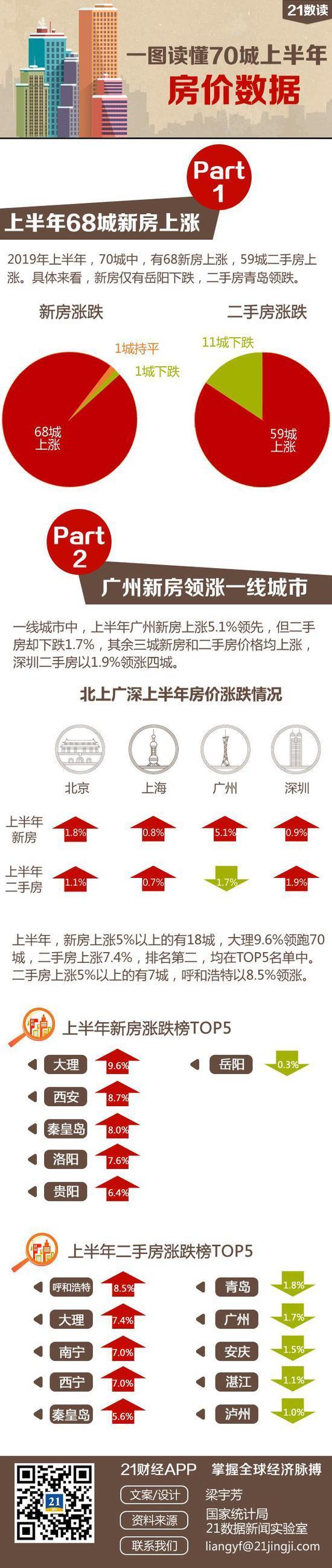 上半年70城房价排行榜出炉:新房仅1城下跌,你家房子是涨还是跌?