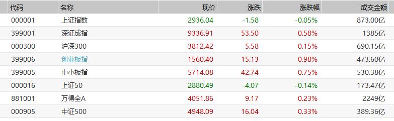 科技股全线爆发 京东方A半日成交近65亿