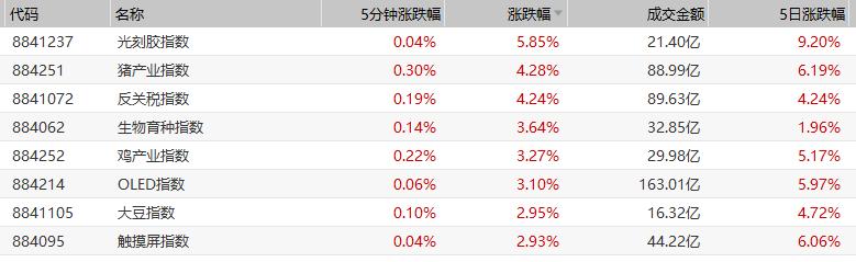 京东方A盘中一度放天量逼近涨停,截至午间收盘上涨6.31%,报价4.21元。