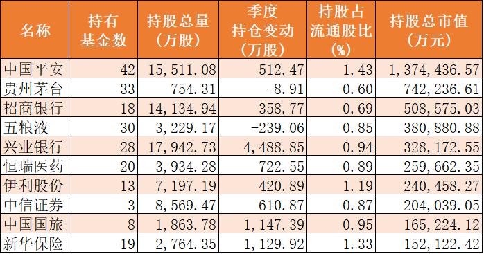 十大公募基金重仓股之华夏基金: 二季度减持地产、加仓银行 (附名单)