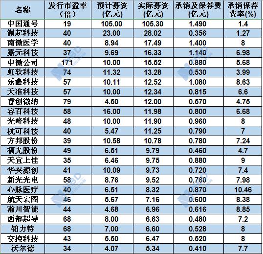 """首批25家科创板公司IPO账单揭秘:承销保荐费率多为7%~9%,明星企业最""""抠门""""!(图1)"""