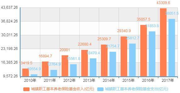 最大程度为企业减负!上半年职工养老、失业、工伤三险减费达1288亿,养老金确保按时足额支付   _中欧新闻_欧洲中文网