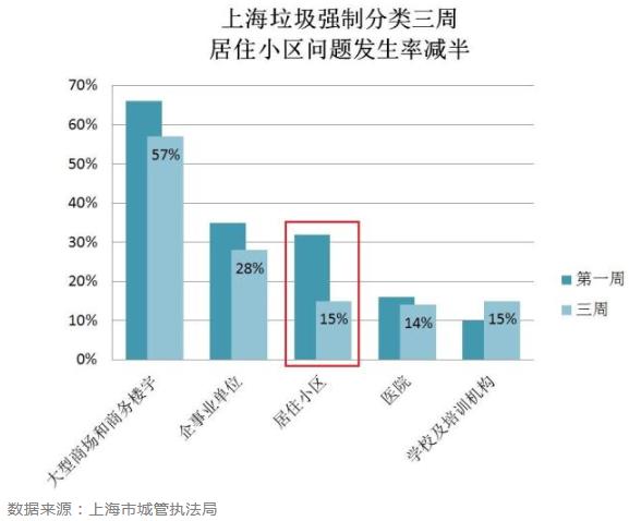每经14点丨首批科创板上市公司的发行估值整体低于创业板首批上市企业;上海垃圾强制分类20天,小区问题发生率较第一周下降一半多