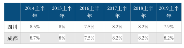 """成都经济半年报:增速8.2% 时隔四年""""重新超越""""全省"""