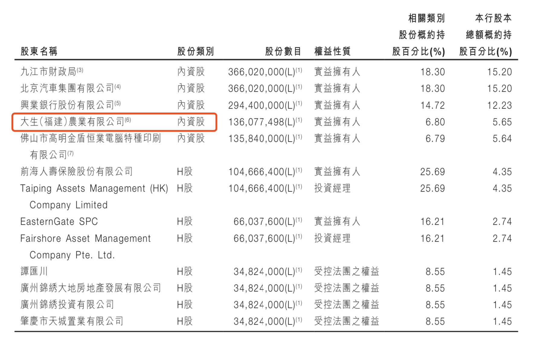 九江银行1.21亿股权被拍卖 第四大内资股东或易主