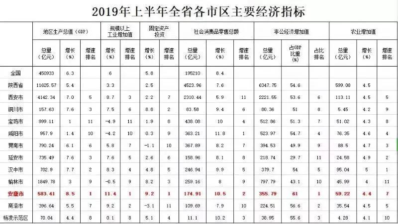 陕西经济的下半年……