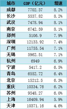 2019年上半年各城市经济情况(数据来源:各城市统计局)