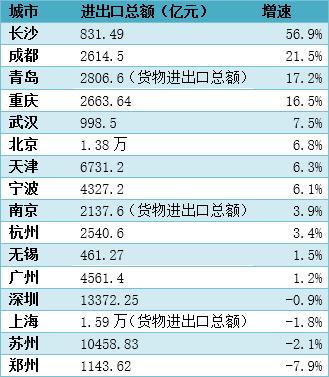 2019年上半年各城市外贸表现(数据来源:各市统计局及公开报道,郑州为5月数据)