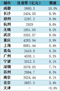2019年上半年各城市消费表现(数据来源:各城市统计局及公开报道,天津数据未公开)