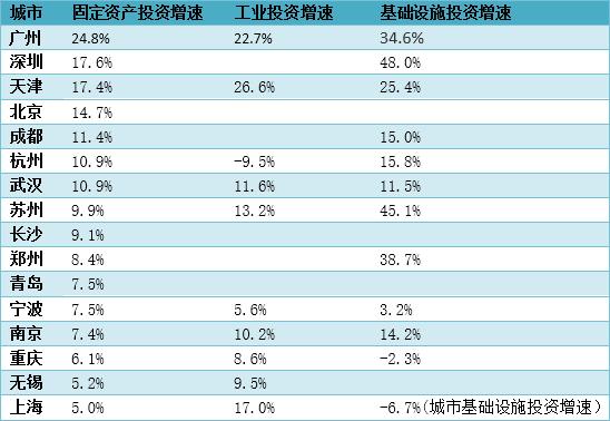 2019年上半年各城市投资表现(数据来源:各城市统计局及公开报道,空白为该数据未公开)