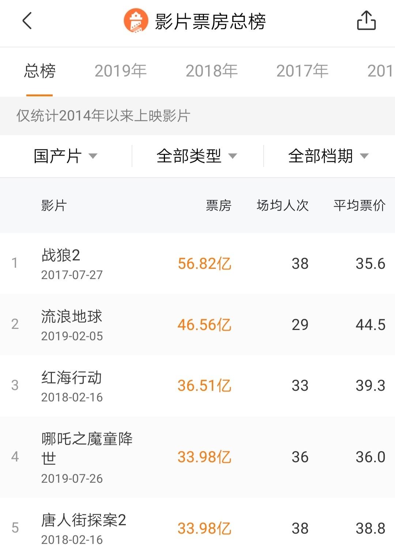 电影《哪吒之魔童降世》跻身中国电影票房榜前五