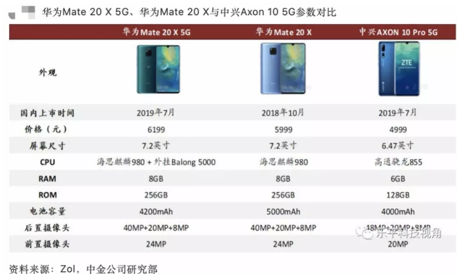 准备换机的笑了!5G手机将至,有4G手机已降价1000元甩卖
