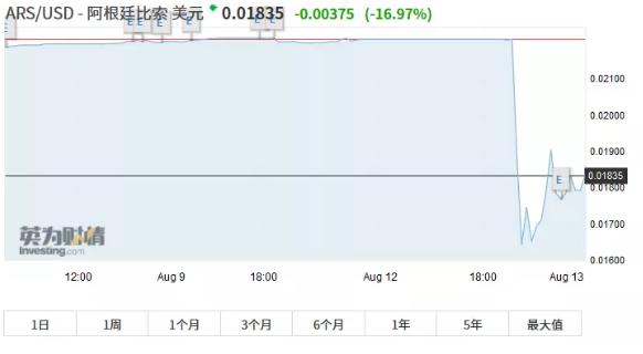 股市崩盘、汇率崩盘、债券崩盘!昨夜,阿根廷吓坏全球