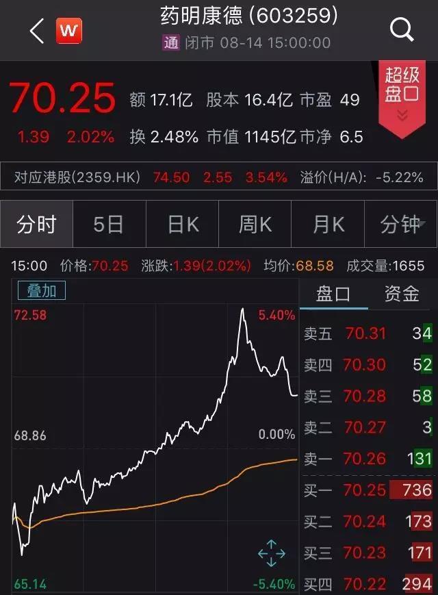 """""""医药界华为""""造富惊人!美股退市回A股,股东套现66亿后,又要套现上百亿"""