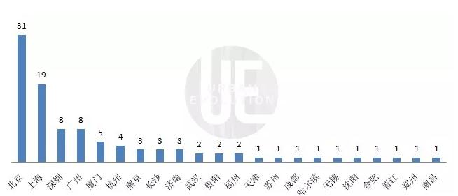 中国互联网100强揭晓,哪座城市数量最多?深圳、杭州都输了,它才是全国第一