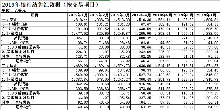 7月银行结售汇逆差61亿美元  市场主体结汇意愿上升、购汇意愿减弱   _中欧新闻_欧洲中文网