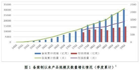 企业ABS累计备案规模突破3万亿 5家券商稳居排名前列