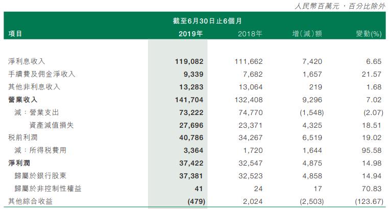 邮储银行上半年净利374.22亿,不良率压降至0.82%