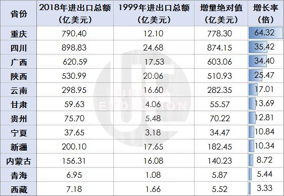 近20年西部12省(市、自治区)进出口总额增速 数据来源:wind、各地统计公报 制图:城市进化论