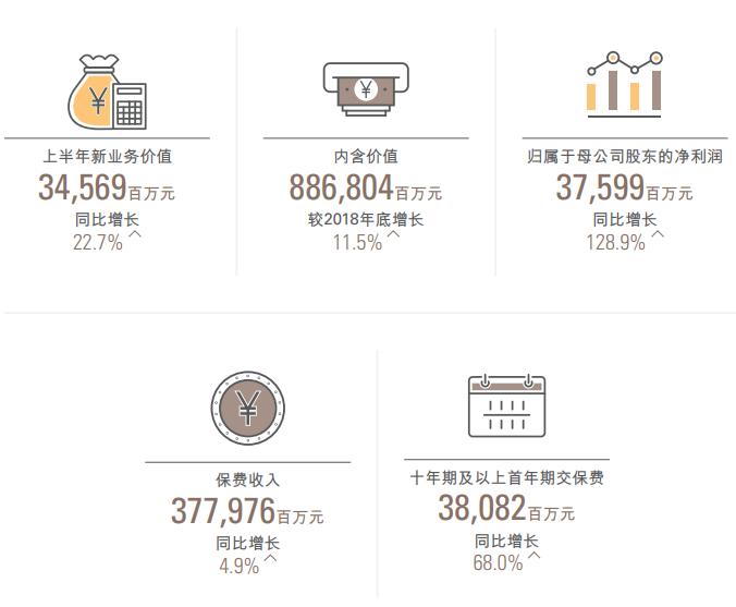 中国人寿上半年实现归母净利润375.99亿元 同比增长128.9%