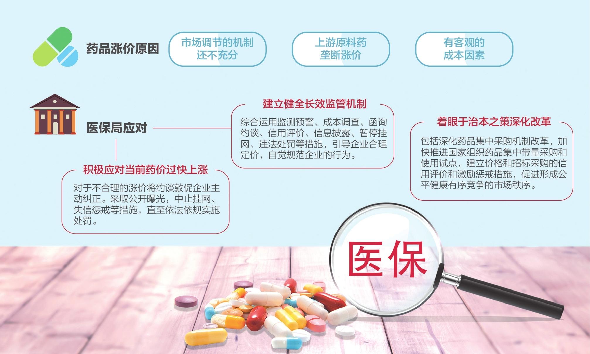 3200种常用药品中200多种涨幅较大