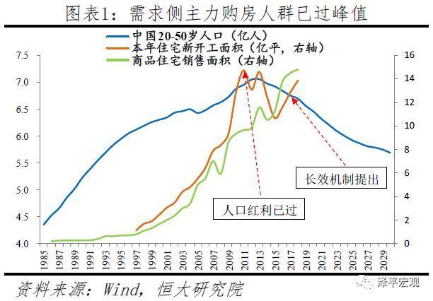 在中长期,城镇化、居住改善、城市更新三大红利将支撑中国房地产市场未来平稳发展。一是城镇化红利。2018年中国常住人口城镇化率为59.6%,与发达国家平均约80%的城镇化水平相比仍有较大增长空间,并且户籍人口城镇化率仅为43.4%,市民化空间更是巨大。二是居住改善红利。当前同时拥有厨房和卫生间的城镇住房成套率仅85%,且有20%的家庭居住在条件较差的平房,人均住房使用面积仅不到25平,与发达经济体存在明显差距。随着中国经济持续增长和收入提高,加之家庭规模日趋小型化,人均住房面积还将进一步增长。三是城市更新红利。随着住房存量市场日益庞大,住房存量更新、拆迁改造的规模将持续上升。总体来看,到2030年之前中国房地产市场年均需求将在11-13亿平方米左右,需求虽有下滑,但规模仍然很大。(参见恒大研究院2018年12月报告《传统周期延续,还是长效机制破局?—2019年房地产市场展望》)