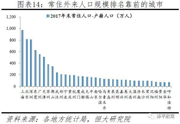 2.3人口潜力:人随产业走,一二线产业基础及潜力突出