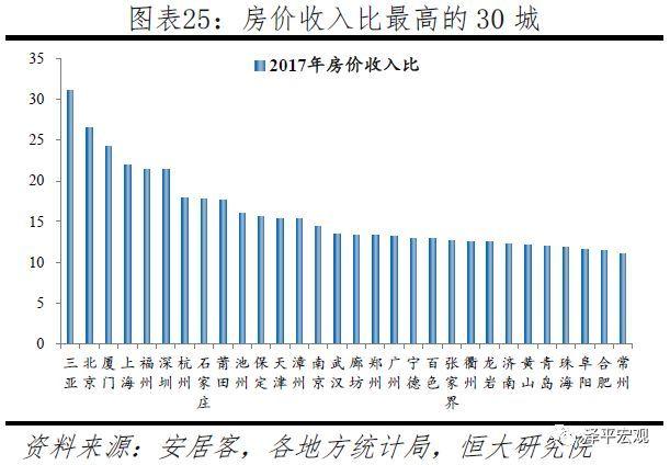 2.5住房供给:一二线城市住房供给偏紧,二三线土地财政依赖度较高