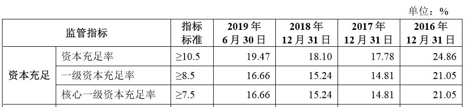 马鞍山农村商业银行IPO预披露更新[鸿利资本]净利润同比[鸿利资本] 7.14%