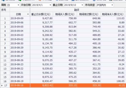 沪指站上3000点关口  融资余额大增逾百亿