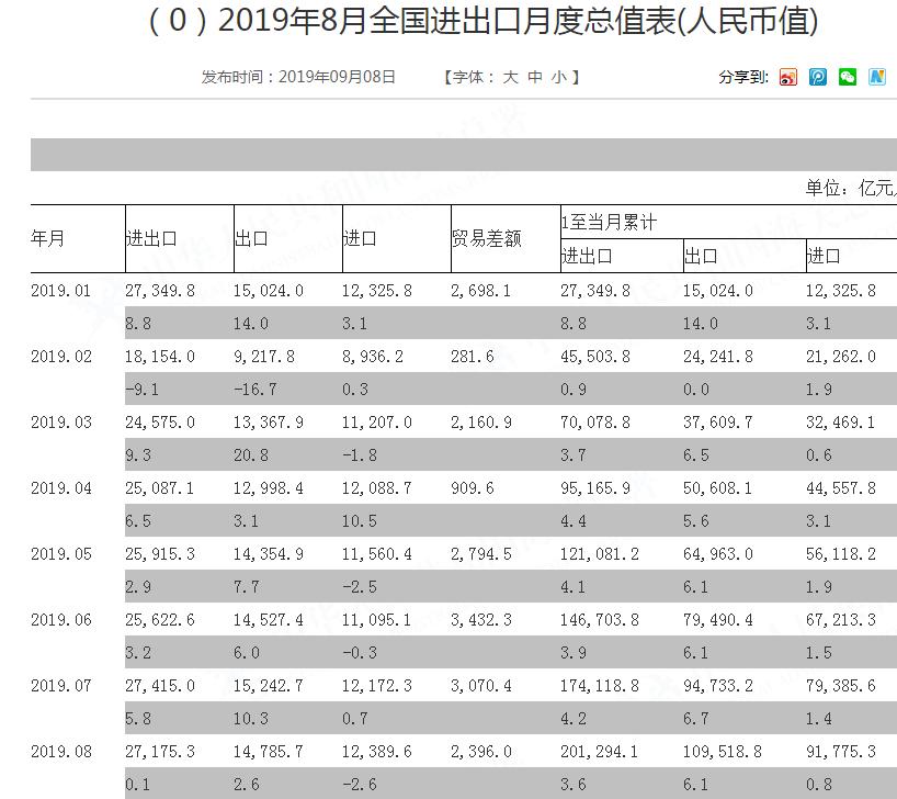 8月外贸总值微增0.1%!商务部:大宗商品价格下跌拉低进口增速,8月进出口规模仍处于今年较高水平