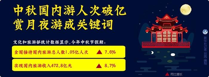 中秋国内游人次破亿 赏月夜游成关键词   _中欧新闻_欧洲中文网