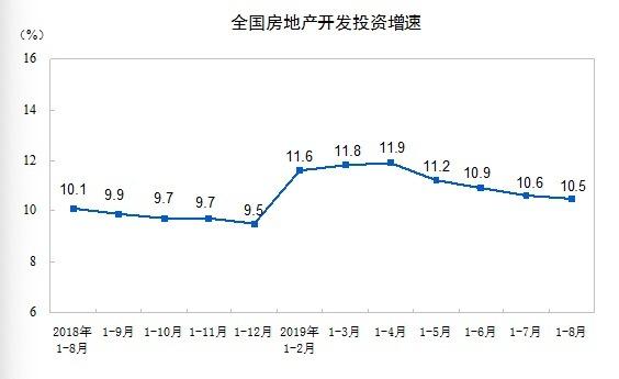 图片来源:国家统计局官网
