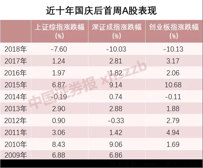 國慶節后股指10年8漲:幾成倉位過節最舒適?