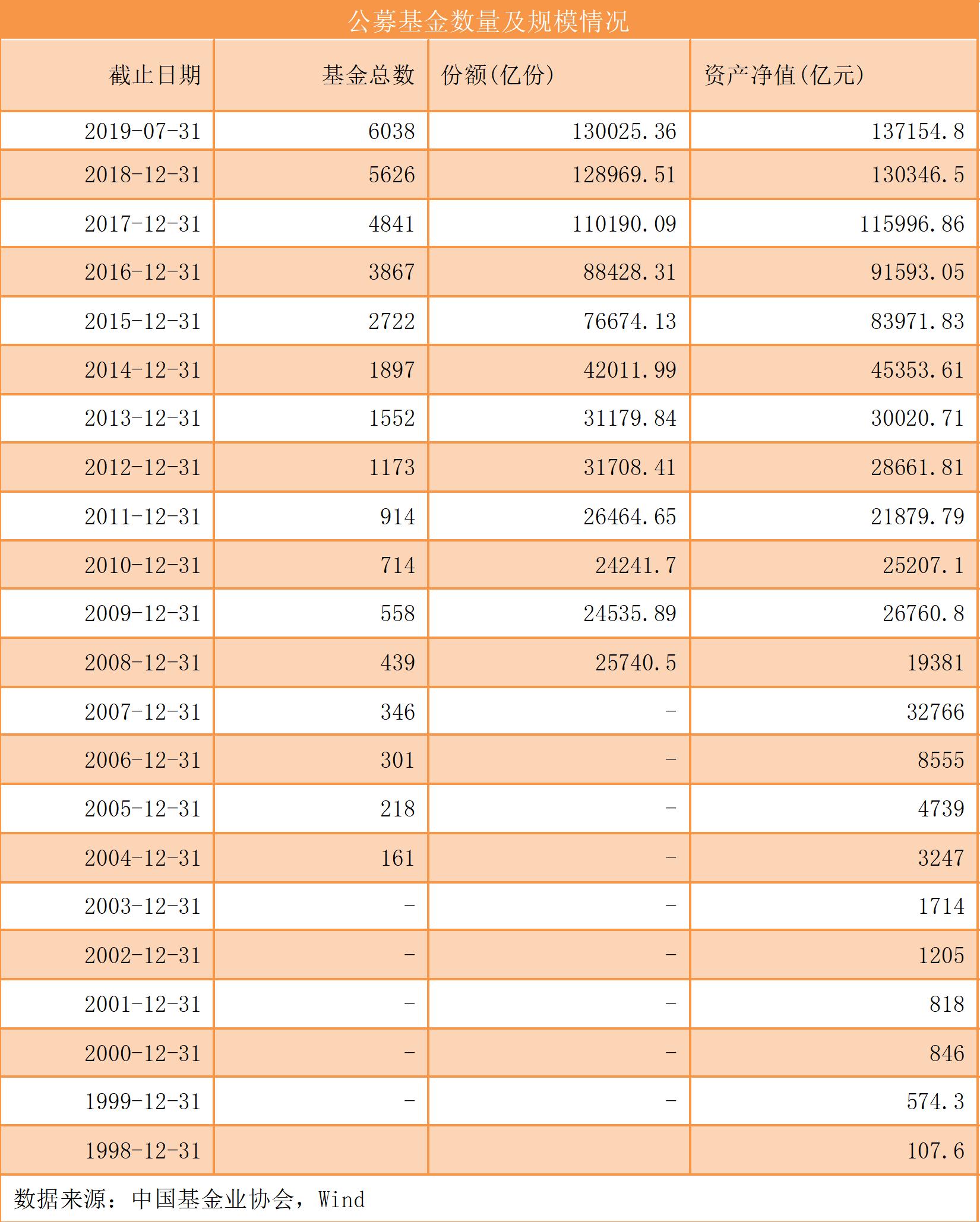 灿素70年!公募基金突破6000只:历年产物数目、范围变革一览